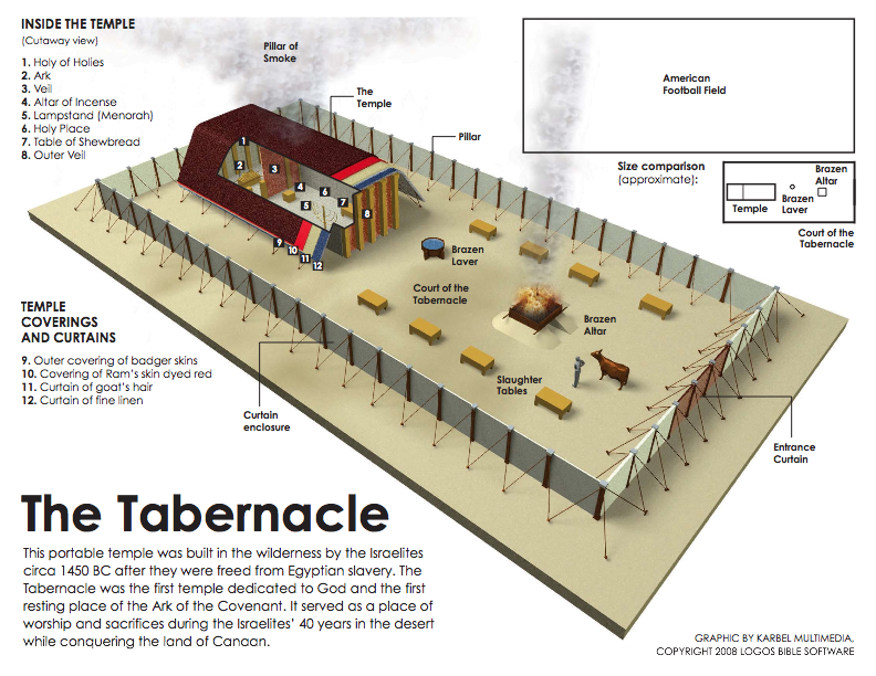 preparing a dwelling place shannon mullins : tabernacle diagram - findchart.co