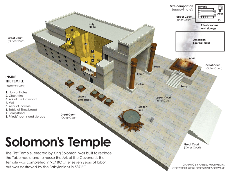 Solomon's Temple – Noah begat 3 sons